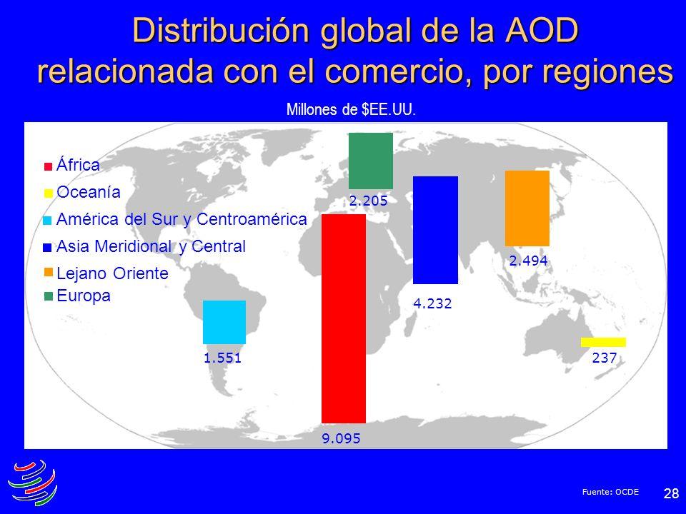 28 Distribución global de la AOD relacionada con el comercio, por regiones 9.095 2371.551 2.494 4.232 2.205 África Oceanía América del Sur y Centroamé