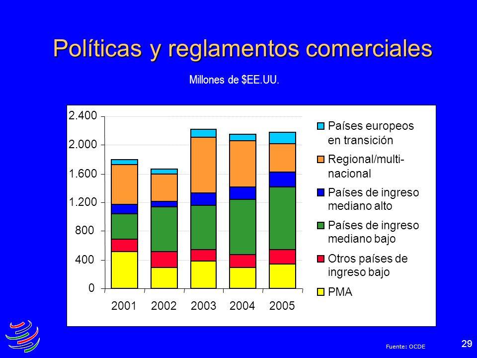 29 Políticas y reglamentos comerciales 0 400 800 1.200 1.600 2.000 2.400 20012002200320042005 Países europeos en transición Regional/multi- nacional P