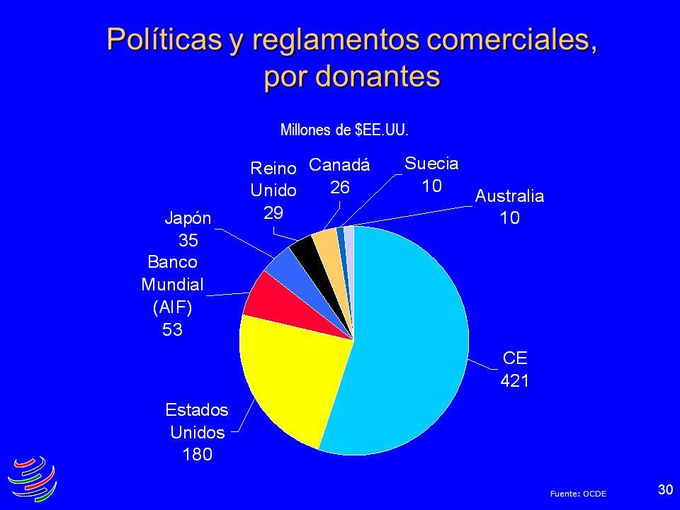 30 Políticas y reglamentos comerciales, por donantes Millones de $EE.UU. Fuente: OCDE
