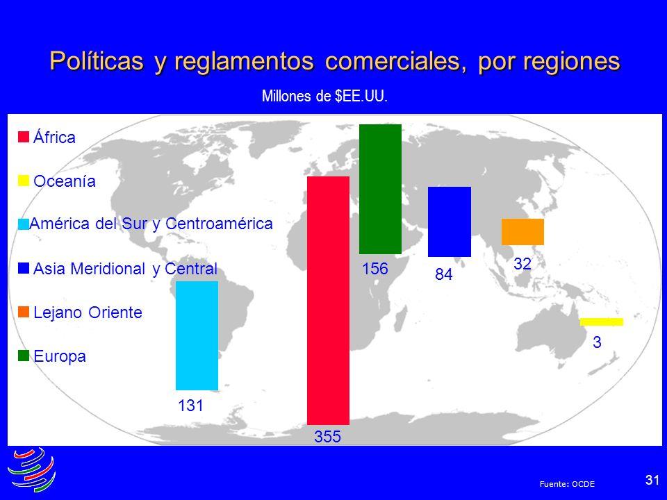 31 Políticas y reglamentos comerciales, por regiones África Oceanía América del Sur y Centroamérica Asia Meridional y Central Lejano Oriente Europa Mi