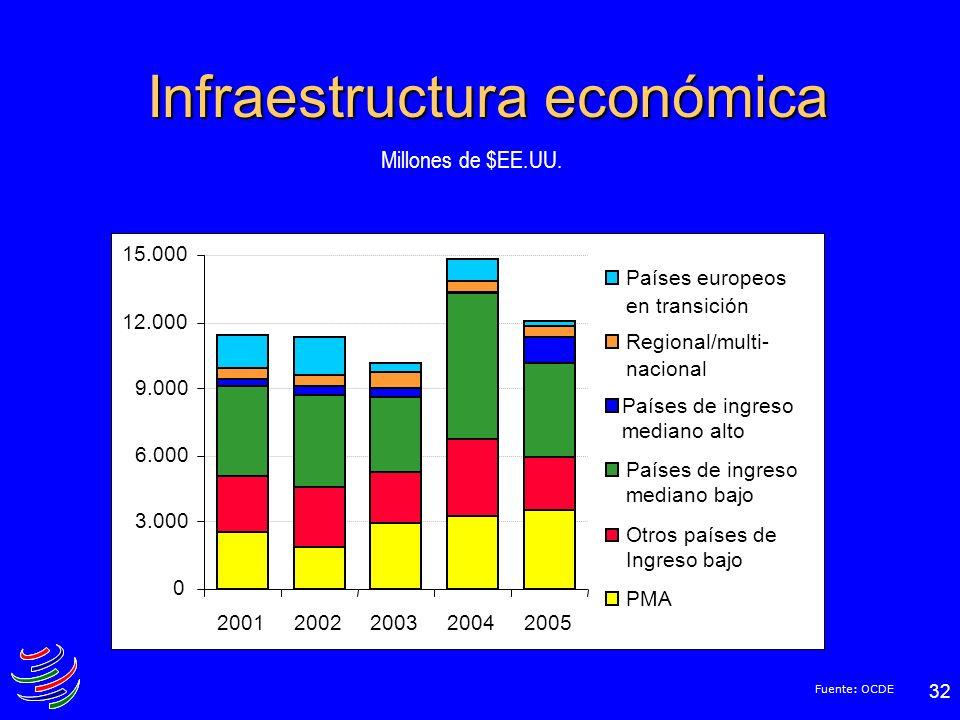 32 Infraestructura económica Fuente: OCDE 0 3.000 6.000 9.000 12.000 15.000 20012002200320042005 Países europeos en transición Regional/multi- naciona