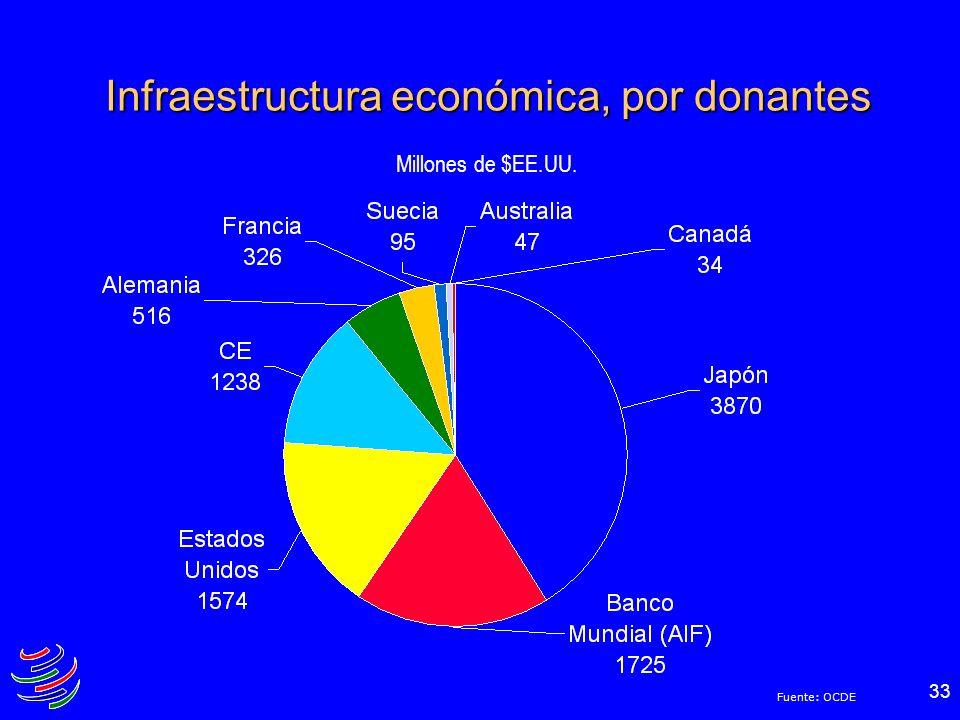 33 Infraestructura económica, por donantes Millones de $EE.UU. Fuente: OCDE