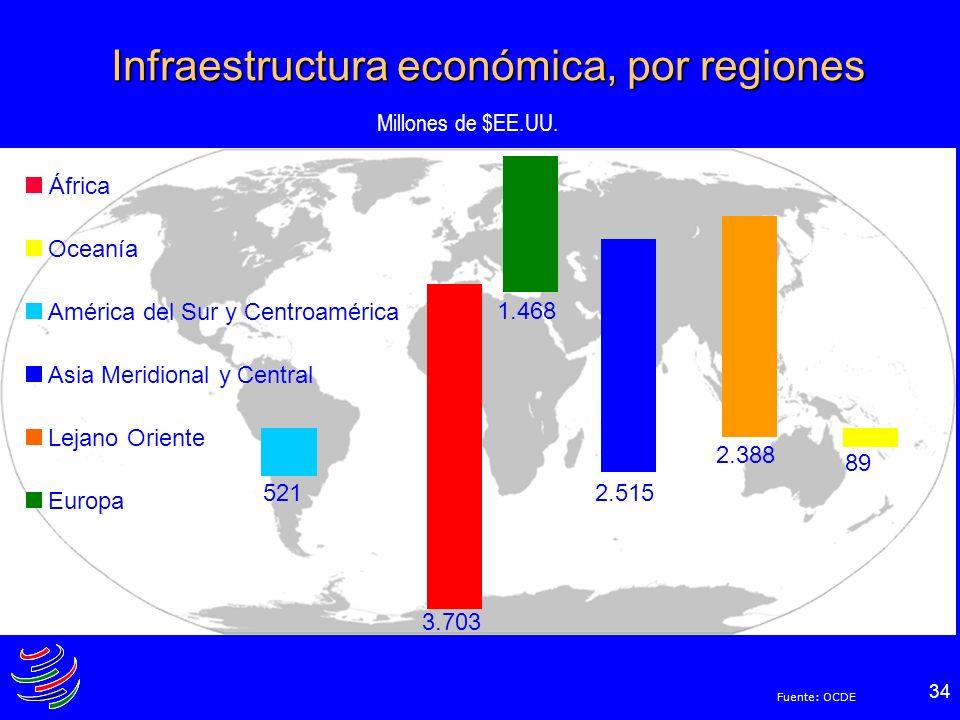 34 Infraestructura económica, por regiones África Oceanía América del Sur y Centroamérica Asia Meridional y Central Lejano Oriente Europa Millones de