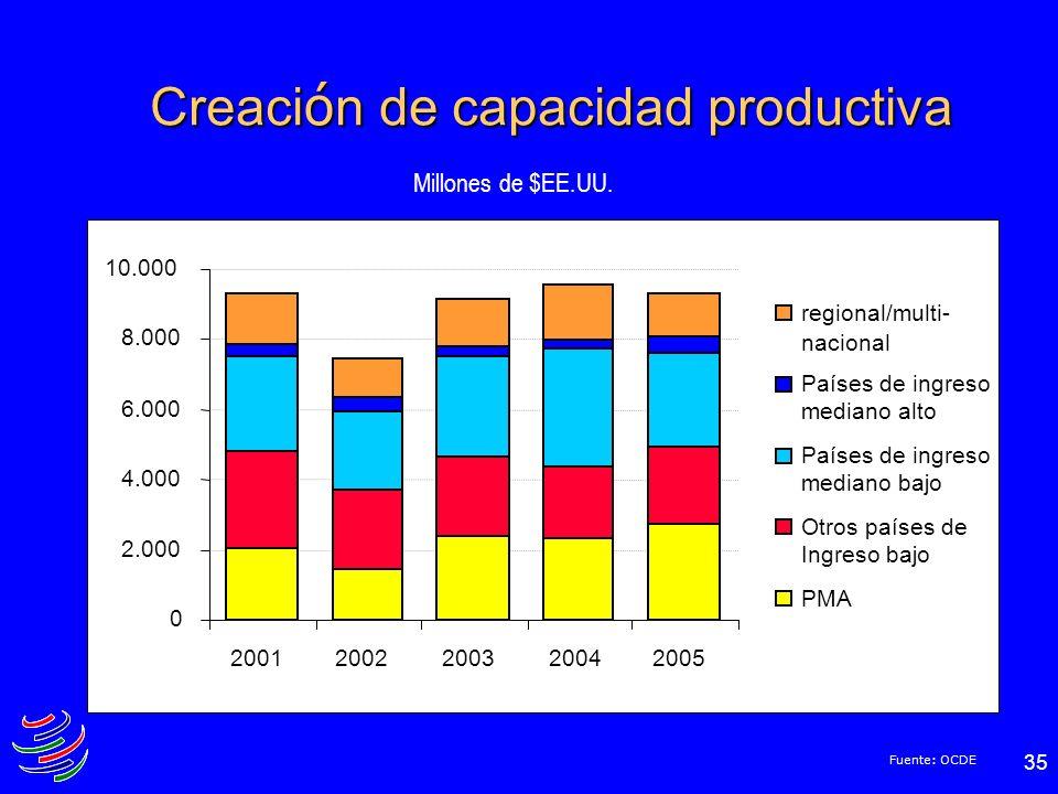 35 Creaci ó n de capacidad productiva Millones de $EE.UU. Fuente: OCDE 0 2.000 4.000 6.000 8.000 10.000 20012002200320042005 regional/multi- nacional