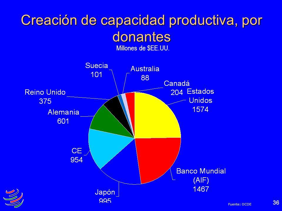 36 Creación de capacidad productiva, por donantes Millones de $EE.UU. Fuente: OCDE