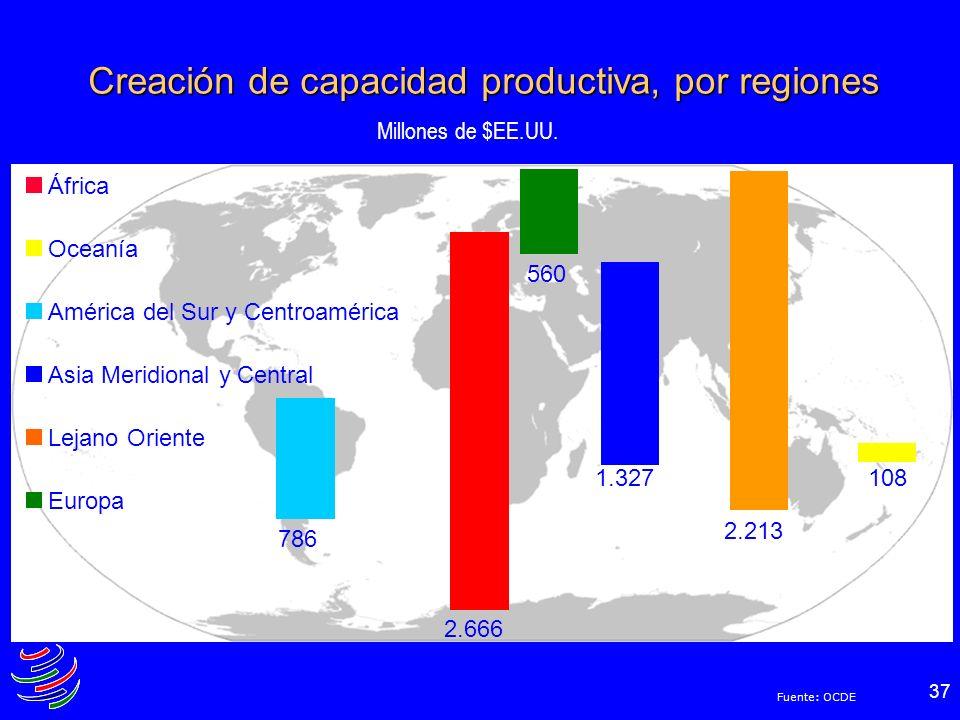 37 Creación de capacidad productiva, por regiones África Oceanía América del Sur y Centroamérica Asia Meridional y Central Lejano Oriente Europa Millo