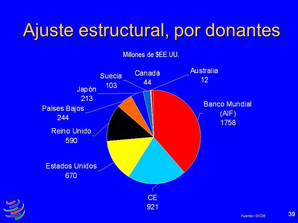 39 Ajuste estructural, por donantes Millones de $EE.UU. Fuente: OCDE
