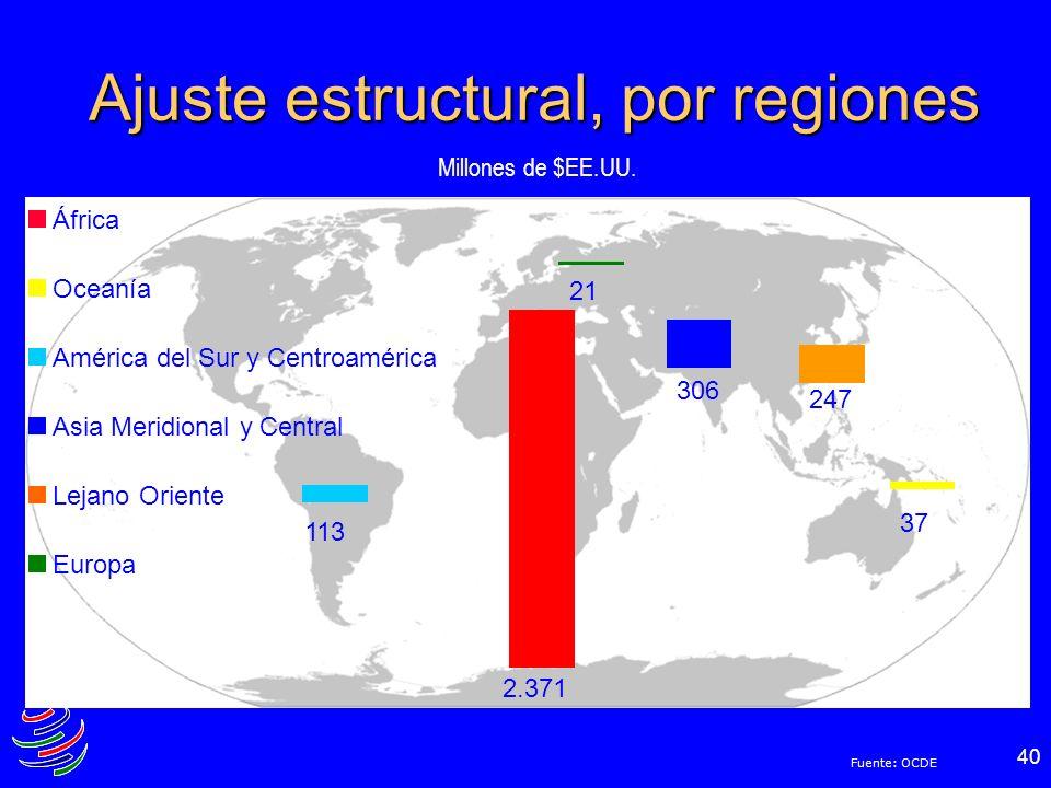 40 Ajuste estructural, por regiones África Oceanía América del Sur y Centroamérica Asia Meridional y Central Lejano Oriente Europa Millones de $EE.UU.