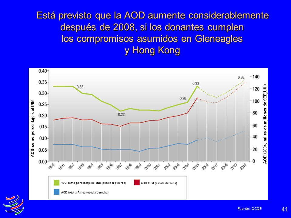 41 Está previsto que la AOD aumente considerablemente después de 2008, si los donantes cumplen los compromisos asumidos en Gleneagles y Hong Kong Fuen