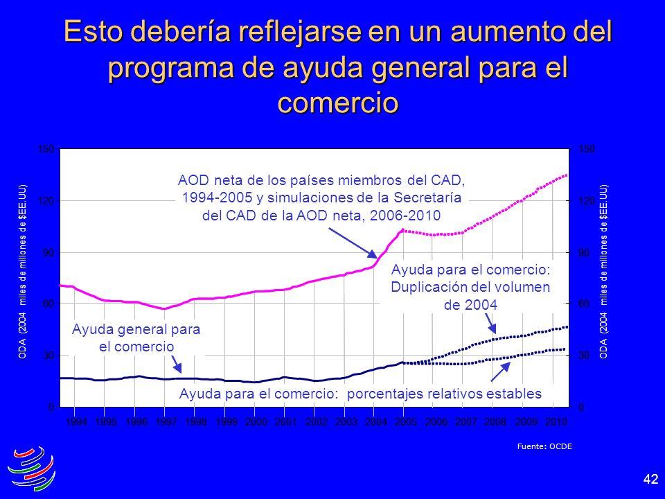 42 Fuente: OCDE Esto debería reflejarse en un aumento del programa de ayuda general para el comercio AOD neta de los países miembros del CAD, 1994-200