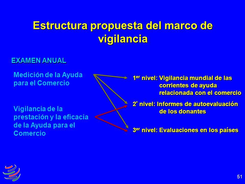 51 Estructura propuesta del marco de vigilancia Medición de la Ayuda para el Comercio Vigilancia de la prestación y la eficacia de la Ayuda para el Co