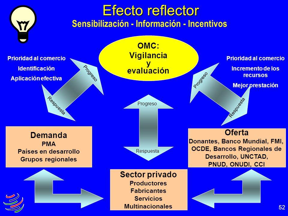 52 Efecto reflector Sensibilización - Información - Incentivos OMC: Vigilancia y evaluación Demanda PMA Países en desarrollo Grupos regionales Oferta