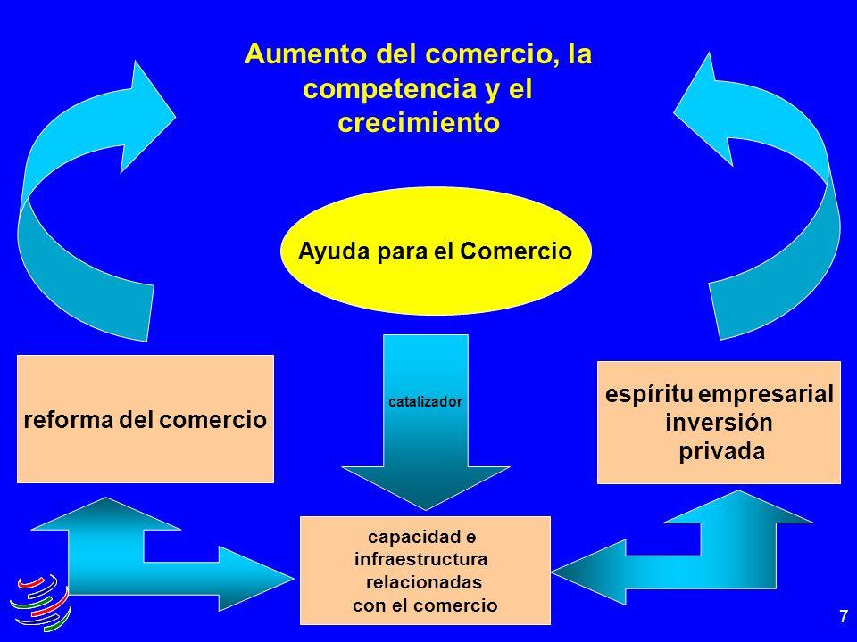7 Aumento del comercio, la competencia y el crecimiento Ayuda para el Comercio reforma del comercio espíritu empresarial inversión privada capacidad e