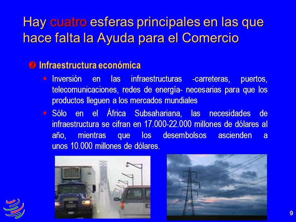9 Hay cuatro esferas principales en las que hace falta la Ayuda para el Comercio Infraestructura económica Infraestructura económica Inversión en las