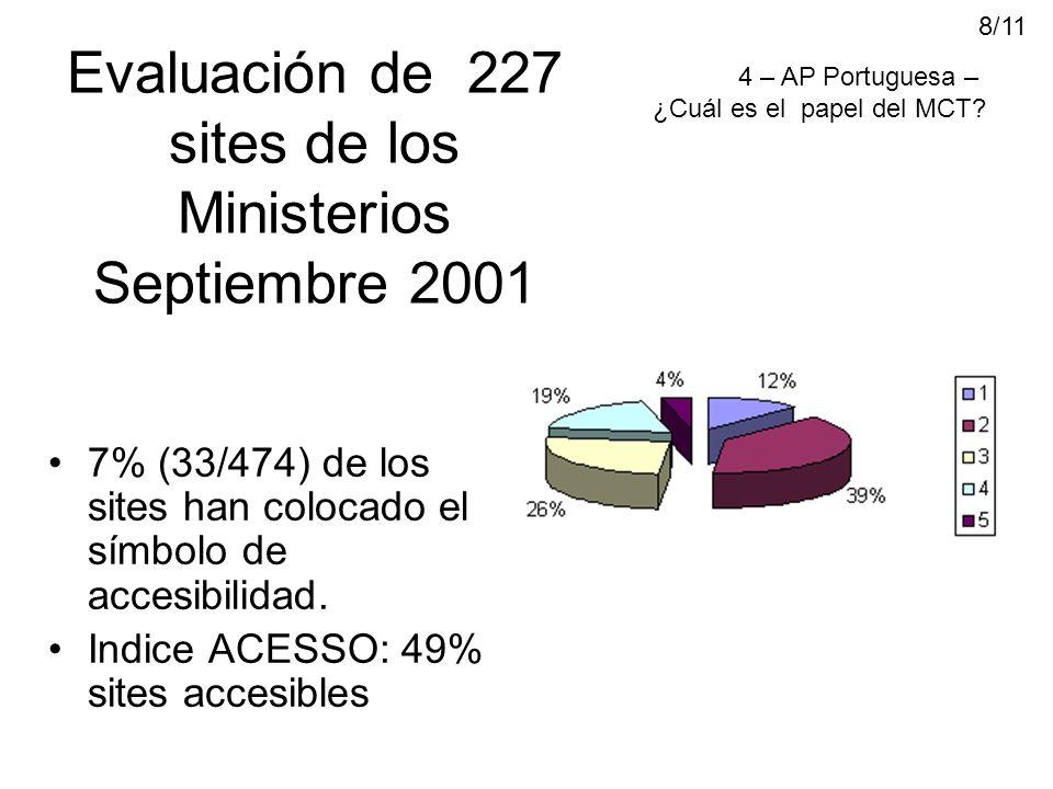 Evaluación de 227 sites de los Ministerios Septiembre 2001 7% (33/474) de los sites han colocado el símbolo de accesibilidad.