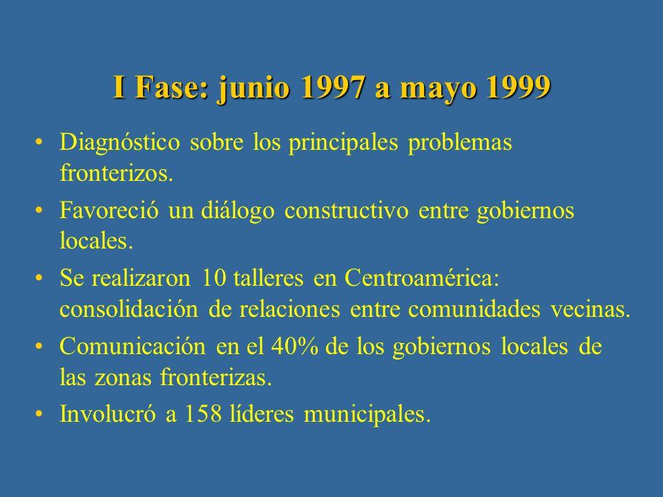 Proyecto de Cooperación Transfronteriza en América Central: Antecedentes Auspiciado por Fundación Ford.