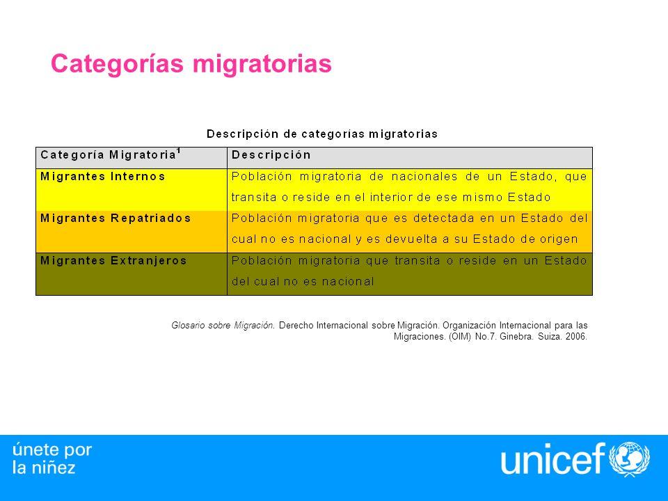 Categorías migratorias Glosario sobre Migración. Derecho Internacional sobre Migración. Organización Internacional para las Migraciones. (OIM) No.7. G