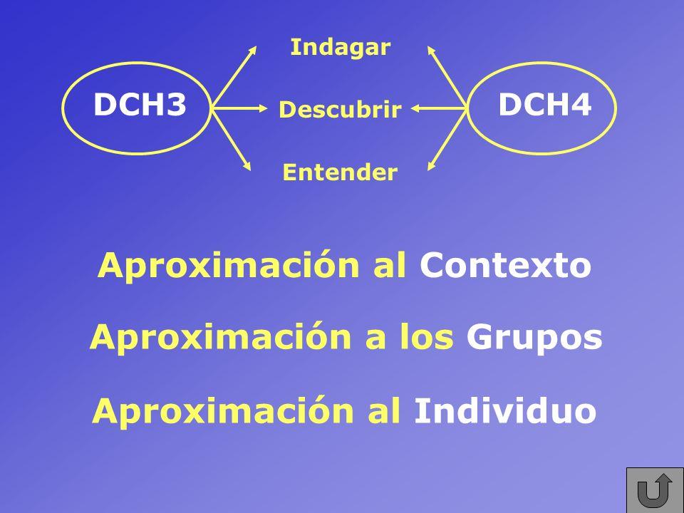 DCH3DCH4 Indagar Descubrir Entender Aproximación al Contexto Aproximación a los Grupos Aproximación al Individuo