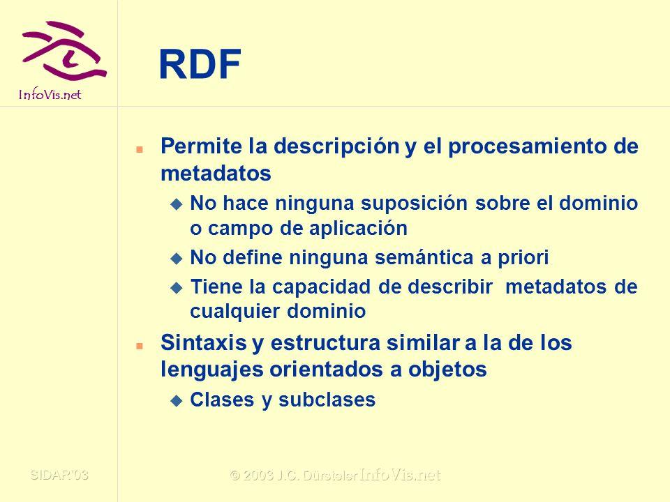 InfoVis.net SIDAR03 © 2003 J.C. Dürsteler InfoVis.net RDF Permite la descripción y el procesamiento de metadatos No hace ninguna suposición sobre el d