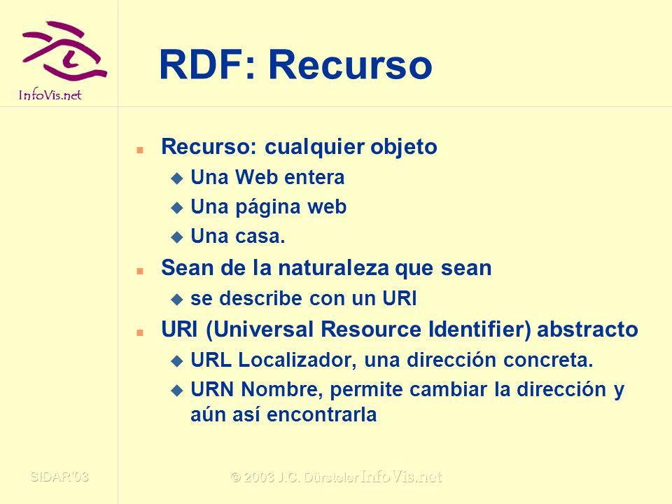 InfoVis.net SIDAR03 © 2003 J.C. Dürsteler InfoVis.net RDF: Recurso Recurso: cualquier objeto Una Web entera Una página web Una casa. Sean de la natura