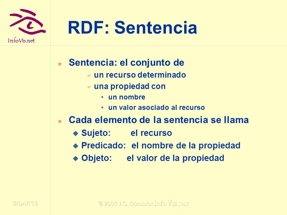 InfoVis.net SIDAR03 © 2003 J.C. Dürsteler InfoVis.net RDF: Sentencia Sentencia: el conjunto de un recurso determinado una propiedad con un nombre un v
