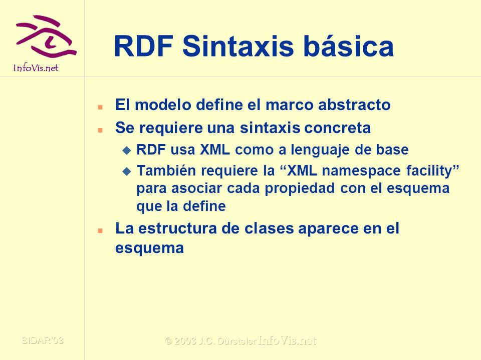 InfoVis.net SIDAR03 © 2003 J.C. Dürsteler InfoVis.net RDF Sintaxis básica El modelo define el marco abstracto Se requiere una sintaxis concreta RDF us