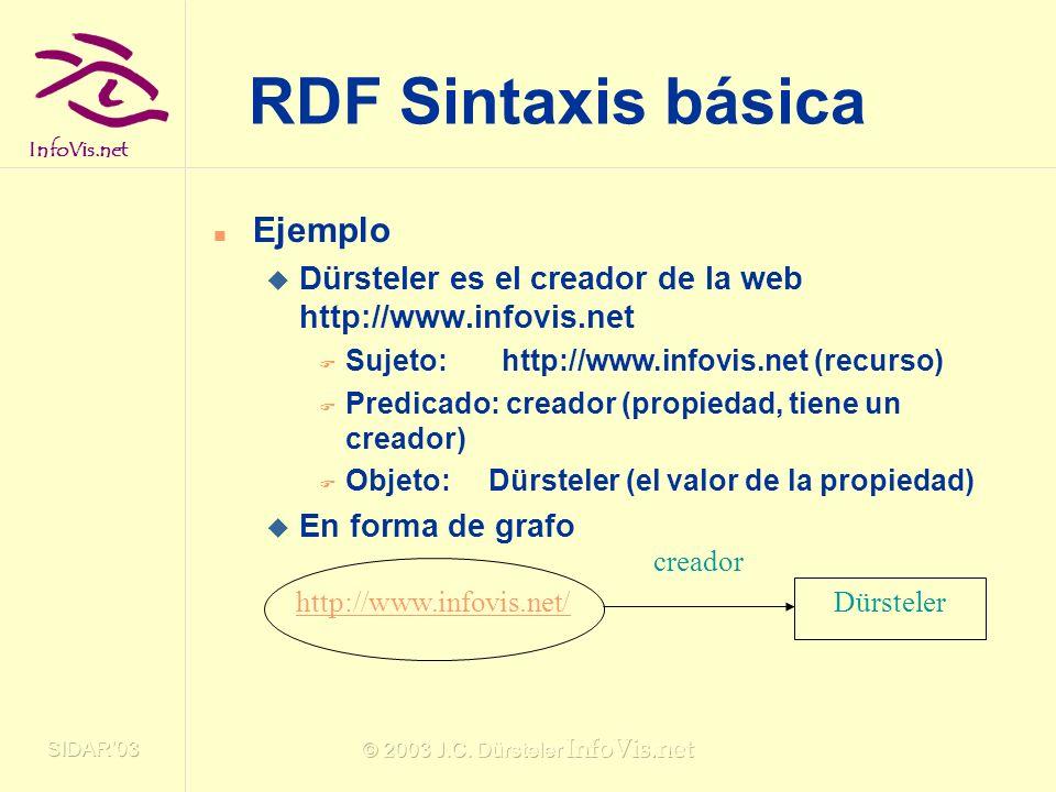 InfoVis.net SIDAR03 © 2003 J.C. Dürsteler InfoVis.net RDF Sintaxis básica Ejemplo Dürsteler es el creador de la web http://www.infovis.net Sujeto: htt