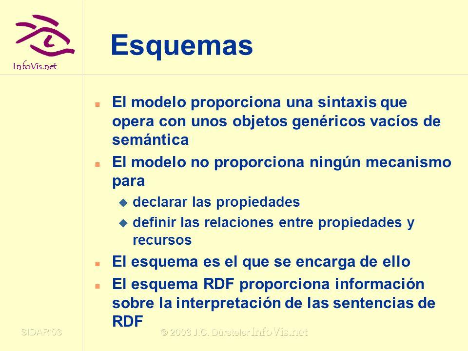 InfoVis.net SIDAR03 © 2003 J.C. Dürsteler InfoVis.net Esquemas El modelo proporciona una sintaxis que opera con unos objetos genéricos vacíos de semán