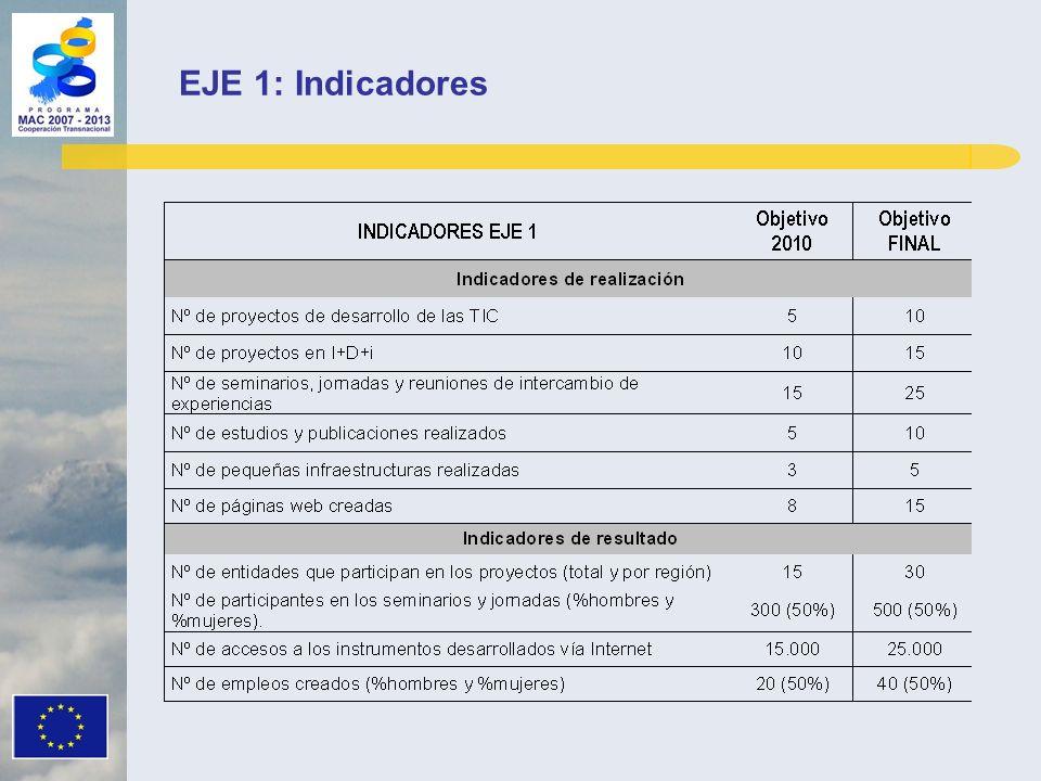 EJE 1: Indicadores