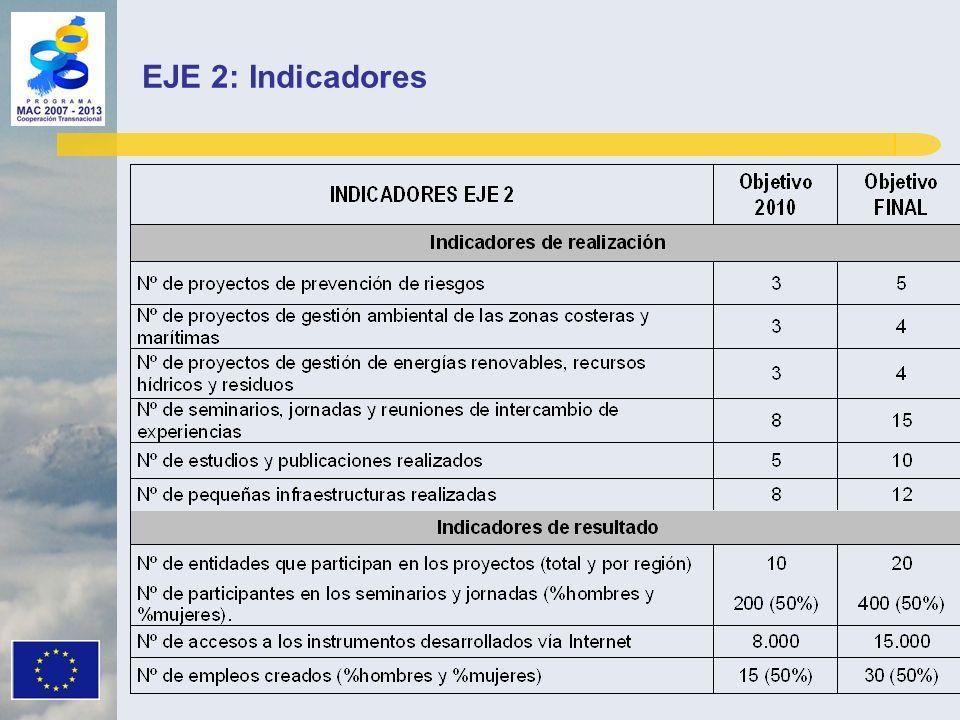 EJE 2: Indicadores
