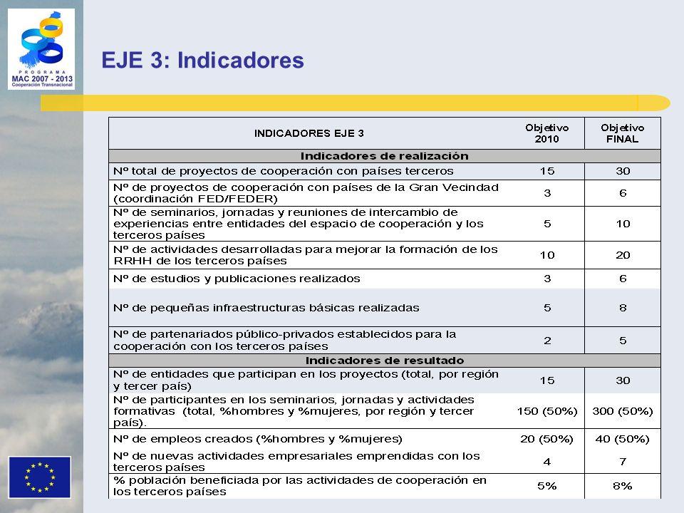 EJE 3: Indicadores