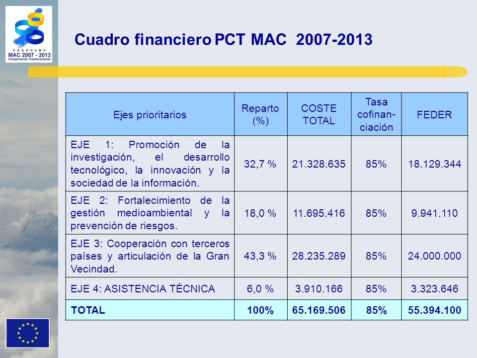 Ejes prioritarios Reparto (%) COSTE TOTAL Tasa cofinan- ciación FEDER EJE 1: Promoción de la investigación, el desarrollo tecnológico, la innovación y