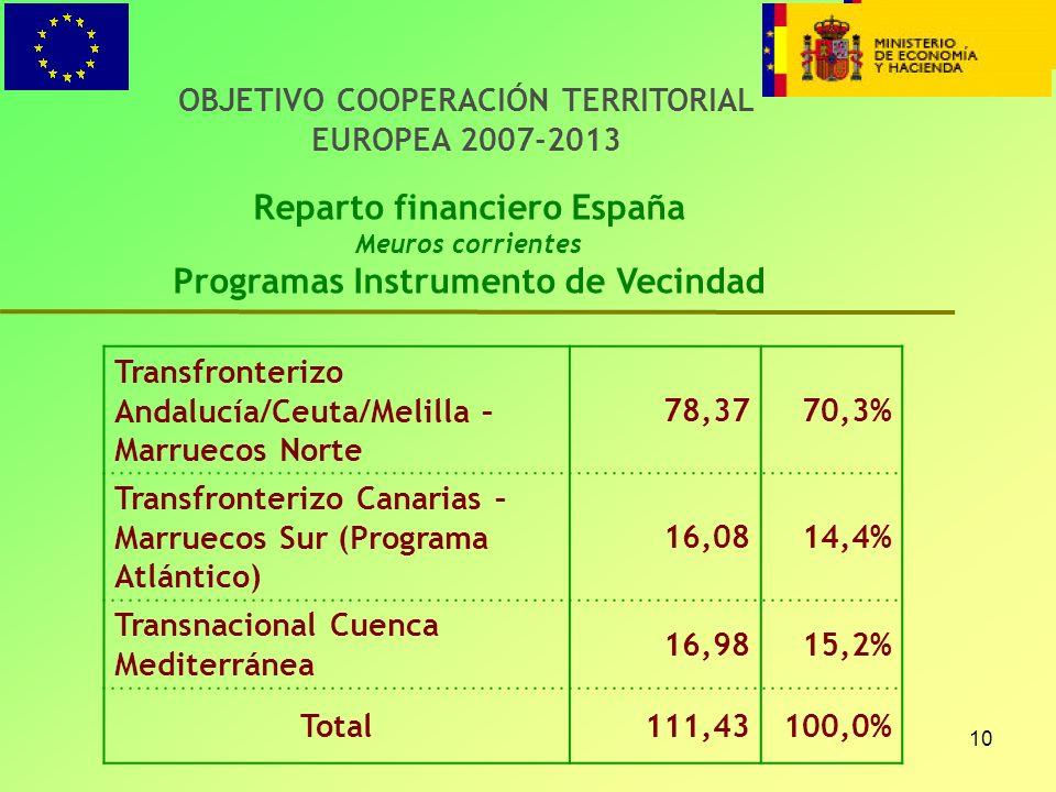 10 OBJETIVO COOPERACIÓN TERRITORIAL EUROPEA 2007-2013 Reparto financiero España Meuros corrientes Programas Instrumento de Vecindad Transfronterizo An