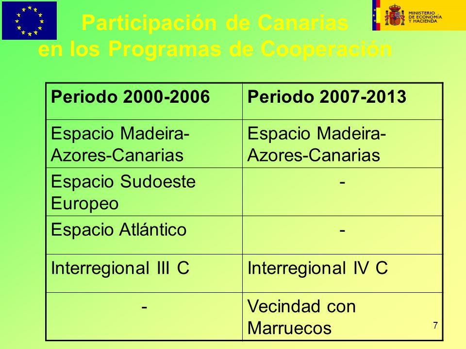 7 Participación de Canarias en los Programas de Cooperación Periodo 2000-2006Periodo 2007-2013 Espacio Madeira- Azores-Canarias Espacio Sudoeste Europ
