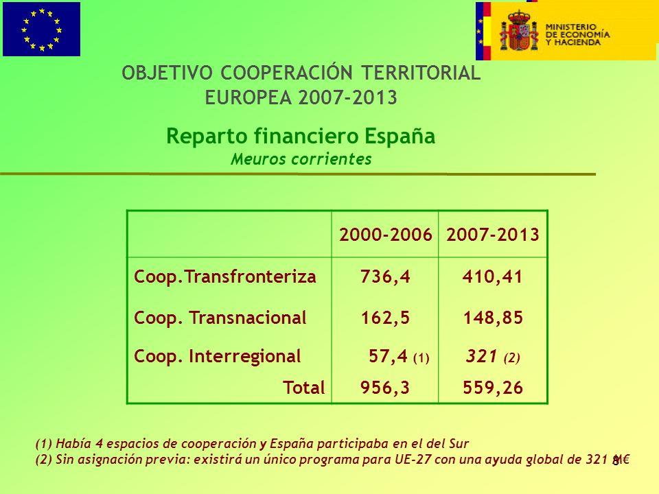 8 OBJETIVO COOPERACIÓN TERRITORIAL EUROPEA 2007-2013 Reparto financiero España Meuros corrientes 2000-20062007-2013 Coop.Transfronteriza736,4410,41 Co