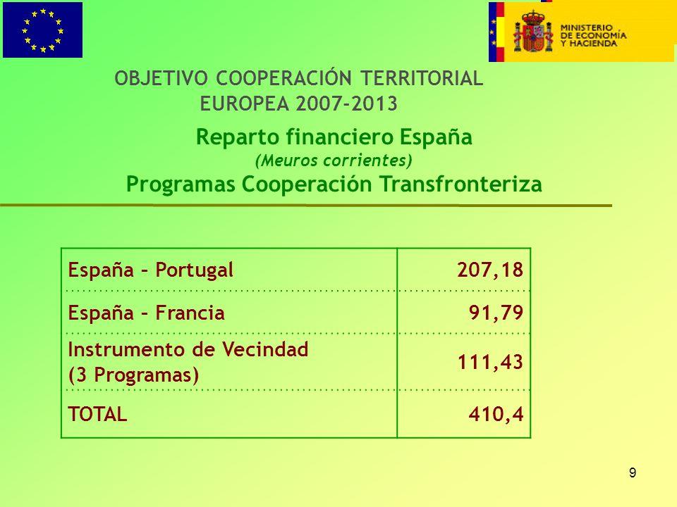 9 OBJETIVO COOPERACIÓN TERRITORIAL EUROPEA 2007-2013 Reparto financiero España (Meuros corrientes) Programas Cooperación Transfronteriza España – Port
