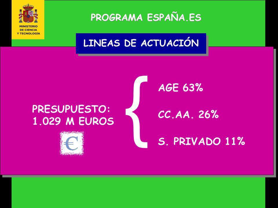 PROGRAMA ESPAÑA.ES PRESUPUESTO: 1.029 M EUROS LINEAS DE ACTUACIÓN AGE 63% CC.AA.