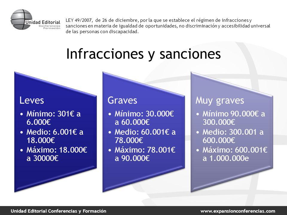 Unidad Editorial Conferencias y Formaciónwww.expansionconferencias.com Infracciones y sanciones Leves Mínimo: 301 a 6.000 Medio: 6.001 a 18.000 Máximo: 18.000 a 30000 Graves Mínimo: 30.000 a 60.000 Medio: 60.001 a 78.000 Máximo: 78.001 a 90.000 Muy graves Mínimo 90.000 a 300.000 Medio: 300.001 a 600.000 Máximo: 600.001 a 1.000.000e LEY 49/2007, de 26 de diciembre, por la que se establece el régimen de infracciones y sanciones en materia de igualdad de oportunidades, no discriminación y accesibilidad universal de las personas con discapacidad.