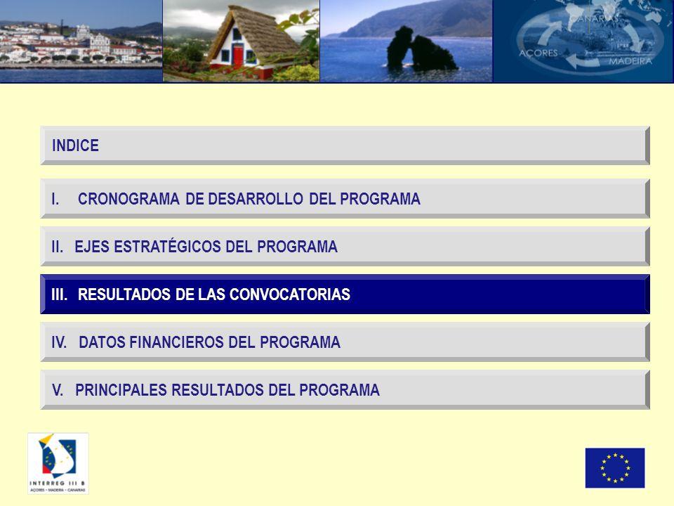III. RESULTADOS DE LAS CONVOCATORIAS I. CRONOGRAMA DE DESARROLLO DEL PROGRAMA II. EJES ESTRATÉGICOS DEL PROGRAMA IV. DATOS FINANCIEROS DEL PROGRAMA IN