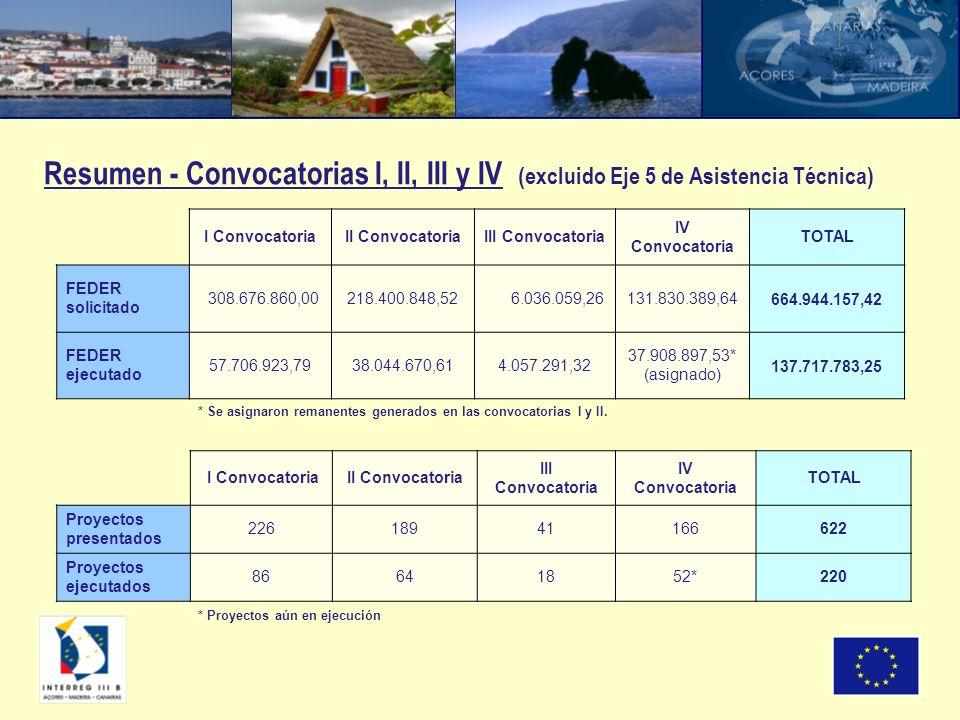 Resumen - Convocatorias I, II, III y IV (excluido Eje 5 de Asistencia Técnica) I ConvocatoriaII ConvocatoriaIII Convocatoria IV Convocatoria TOTAL FED