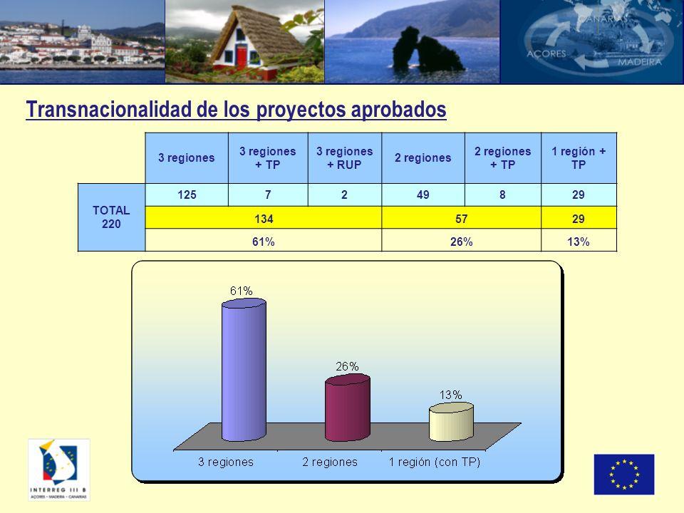 Transnacionalidad de los proyectos aprobados 3 regiones 3 regiones + TP 3 regiones + RUP 2 regiones 2 regiones + TP 1 región + TP TOTAL 220 1257249829