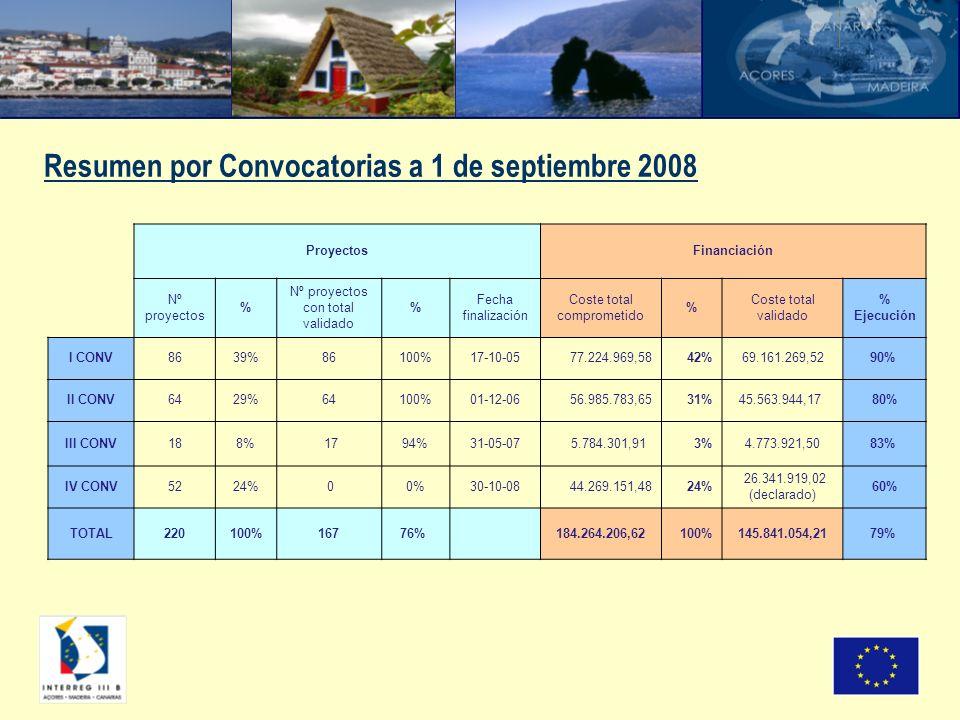 Resumen por Convocatorias a 1 de septiembre 2008 ProyectosFinanciación Nº proyectos % Nº proyectos con total validado % Fecha finalización Coste total comprometido % Coste total validado % Ejecución I CONV8639%86100%17-10-0577.224.969,58 42%69.161.269,5290% II CONV6429%64100%01-12-0656.985.783,65 31%45.563.944,17 80% III CONV188% 1794%31-05-07 5.784.301,91 3%4.773.921,5083% IV CONV5224% 00%30-10-08 44.269.151,48 24% 26.341.919,02 (declarado) 60% TOTAL220100%16776% 184.264.206,62100%145.841.054,2179%