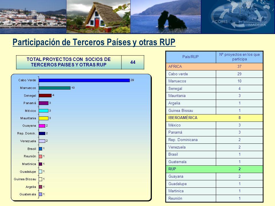 Participación de Terceros Países y otras RUP TOTAL PROYECTOS CON SOCIOS DE TERCEROS PAISES Y OTRAS RUP 44 País/RUP Nº proyectos en los que participa A