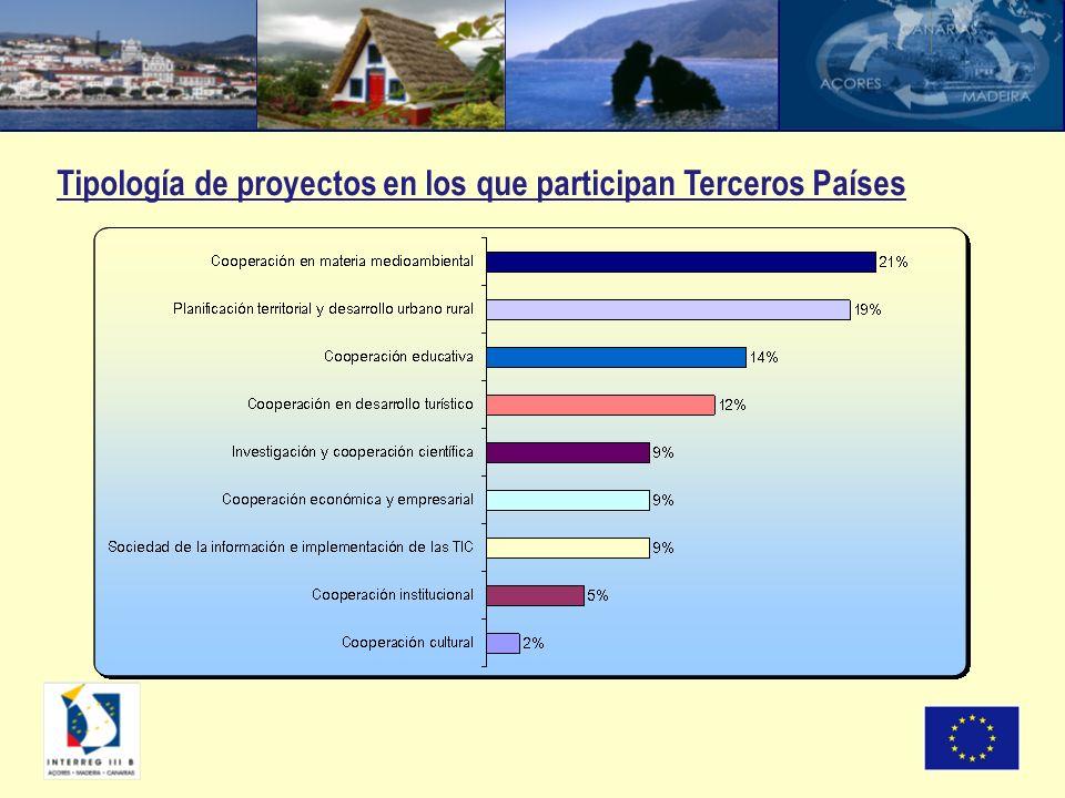 Tipología de proyectos en los que participan Terceros Países