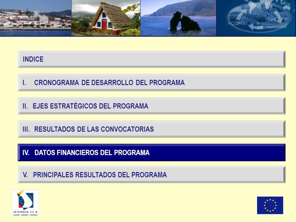 IV. DATOS FINANCIEROS DEL PROGRAMA I. CRONOGRAMA DE DESARROLLO DEL PROGRAMA II.