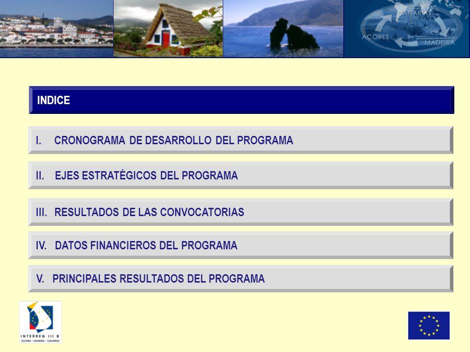 Nº Proyectos en los que participa cada región I CONVII CONVIII CONVIV CONVTOTAL 86641852220 AZORES5557343158 MADEIRA6954241166 CANARIAS86641852220