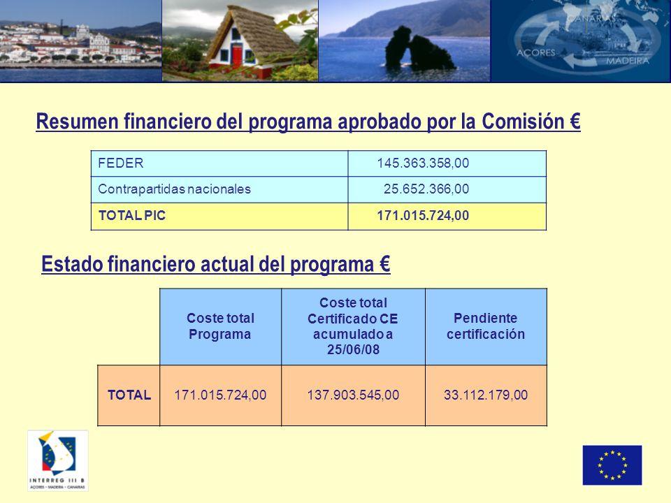 Resumen financiero del programa aprobado por la Comisión FEDER 145.363.358,00 Contrapartidas nacionales 25.652.366,00 TOTAL PIC 171.015.724,00 Coste t