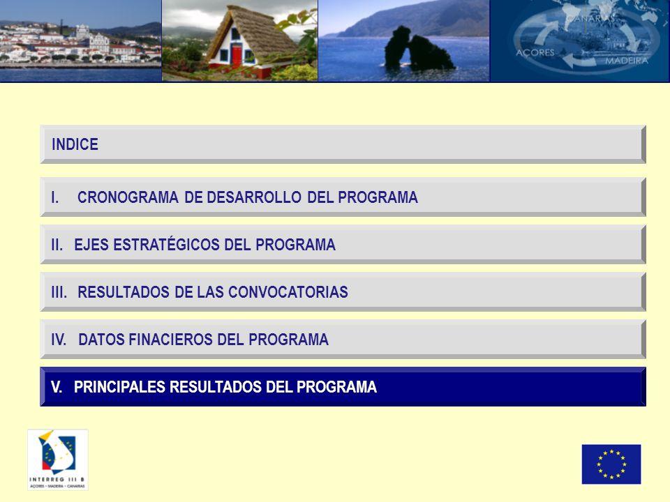 V. PRINCIPALES RESULTADOS DEL PROGRAMA I. CRONOGRAMA DE DESARROLLO DEL PROGRAMA II. EJES ESTRATÉGICOS DEL PROGRAMA III. RESULTADOS DE LAS CONVOCATORIA