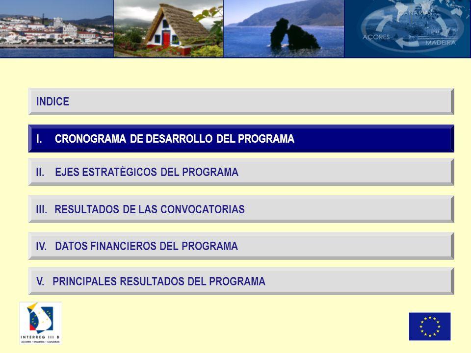 I. CRONOGRAMA DE DESARROLLO DEL PROGRAMA II. EJES ESTRATÉGICOS DEL PROGRAMA III. RESULTADOS DE LAS CONVOCATORIAS IV. DATOS FINANCIEROS DEL PROGRAMA IN