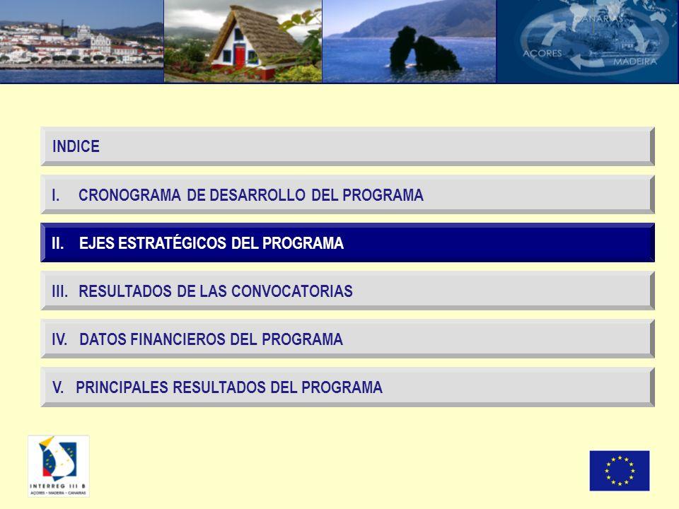 II. EJES ESTRATÉGICOS DEL PROGRAMA I. CRONOGRAMA DE DESARROLLO DEL PROGRAMA III.
